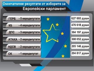 Окончателни резултати от изборите за членове на Европейски парламент от Република България