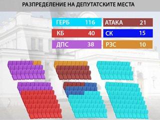 Резултати от изборите за 41-ото Народно събрание
