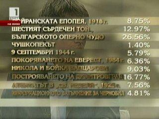 Българското оперно чудо е най-значимото българско събитие на XX век